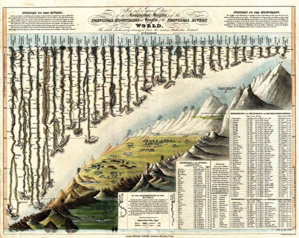 03_alexander_von_humboldt_graphicine_1823_darton_and_gardner_comparative_chart_of_world_mountains_and_rivers_-_geographicus_-_mountainsandrivers-darton-1823_web